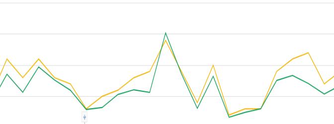 Google AdSenseの自動広告でページCTRをあげる?
